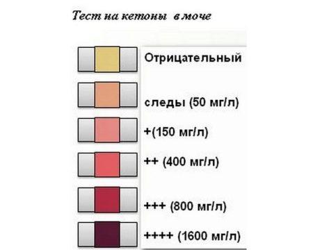 az aceton szaga a szájból, hogyan lehet felismerni