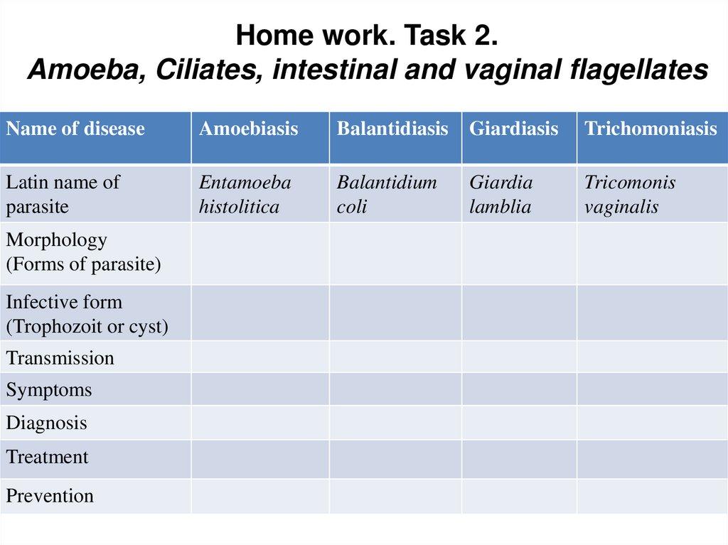 amoebiasis balantidiasis giardiasis tabletták férgek és élősködők számára